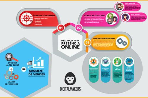 digitalmakers-mejora-tu-presencia-online-infografia